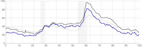 Grand Rapids, Michigan monthly unemployment rate chart